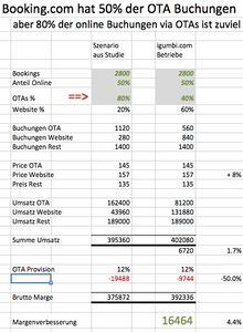 80 Prozent Hotelbuchungen via OTAs / Buchungsportale wie HRS und Booking.com sind zu viel. Berechnung des Impakts bei Fokussierung auf den provisionsfreien Direktvertrieb über die eigene Website (direktbuchen website ota provisionsfrei)