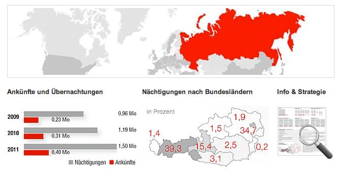 Österreich Werbung: Der Touristik Herkunftmarkt in der Russischen Föderation (2012)