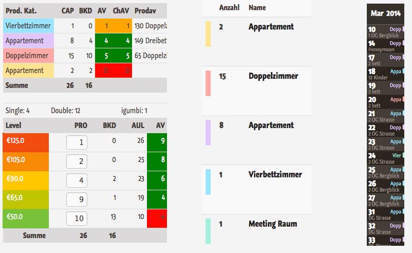 Pastell Palette zur Unterscheidung der Produktkategorien in der igumbi Hotelsoftware