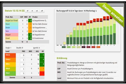 Hotel Revenue Management / Yield Management: Steuerung der Tageskontingente für die Dynamischen Hotel Preise.