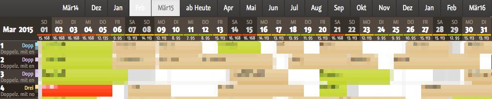 Die tagesaktuellen Level Preise erkennt man am Belegungsplan an der Farbe im Datumsbereich - Informationen aus dem Hotel Yield Management.