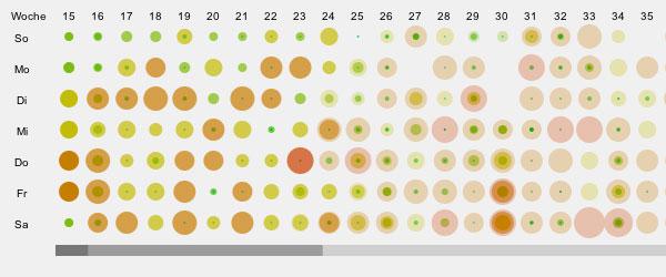 igumbi Buchungs-Animation im Punchchart - Format: Gut für die Saison Analyse und um eine Pricing Strategie aus der igumbi Hotelsoftware abzuleiten.