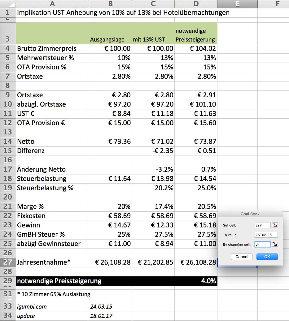 Excel Berechnung der Mehrwertsteuer Erhöhung 2016 für ein Hotel in Österreich.