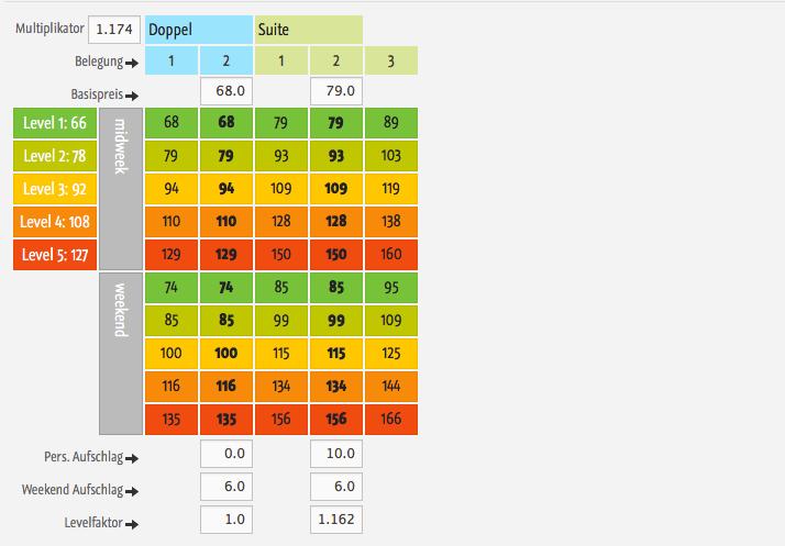 Dynamische Hotel Preise / Levelpreise Preisschema  / BAR Levels: Die Preise eines Levels werden je nach Verfügbarkeit pro Tag ausgespielt.