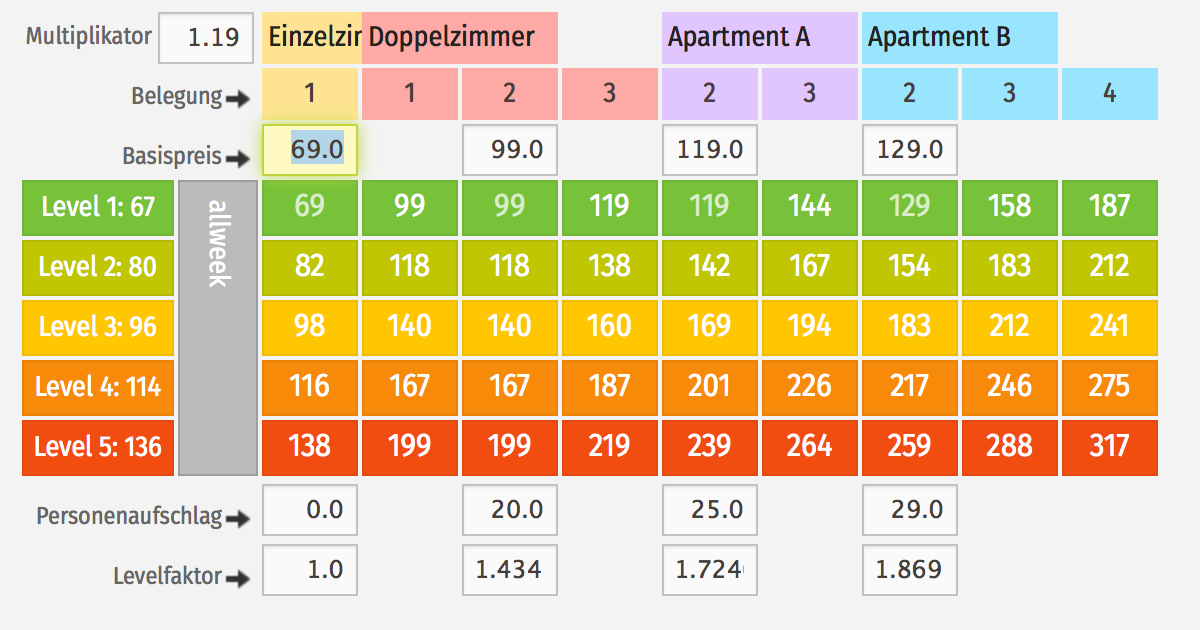 Das Preisschema für die dynamischen Levelpreise. Die Preise in einem Levlel / Preisband / Bar Stufe werden jeweils synchron ausgespielt.
