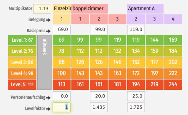 Multiplikator, Basispreis, Personenaufschlag, Levelfaktor