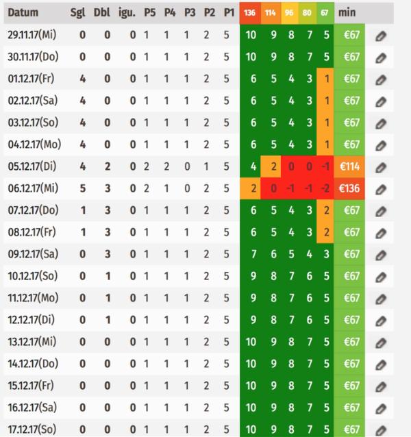 Level Steuerung > Tabelle zur Übersicht